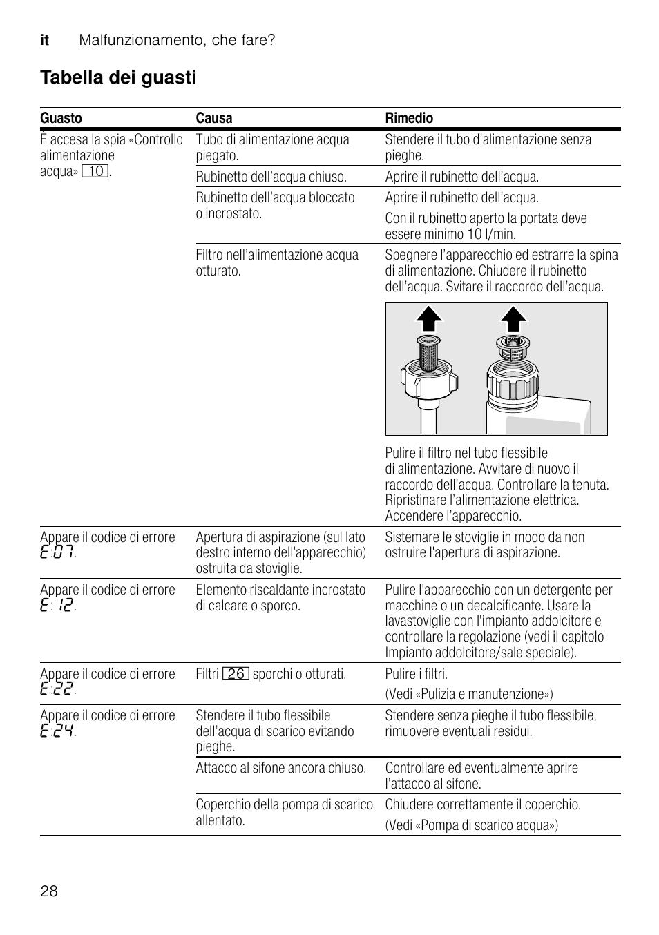 Tabella Dei Guasti Siemens Sn26d800ii Manuale D Uso Pagina 28 44